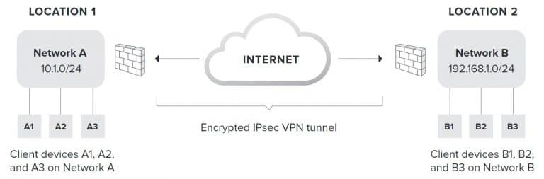 VPN Site to Site