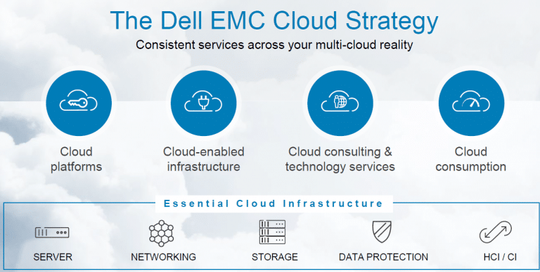 Dell Technologies Cloud Validated Designs